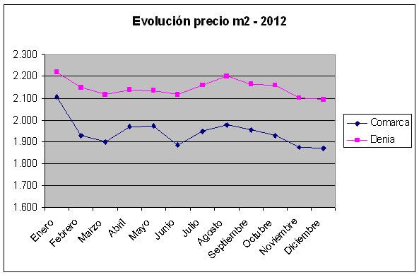 Precio-metro-cuadrado-2012