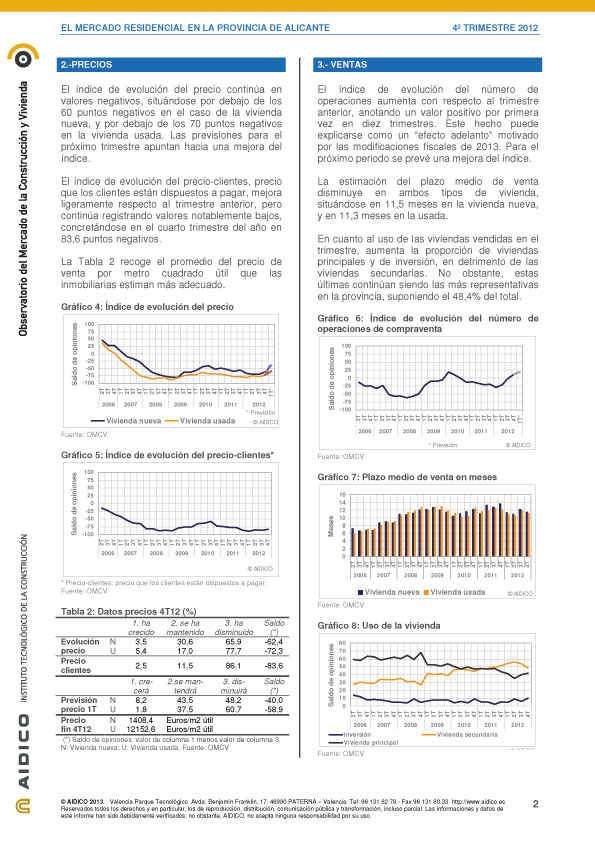 Informe_Alicante_4T121-2