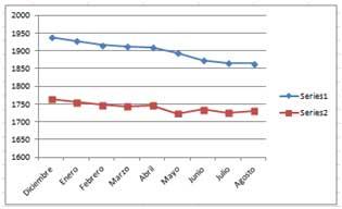 Evolución precio vivienda en Denia