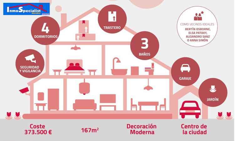 Casa ideal para los españoles