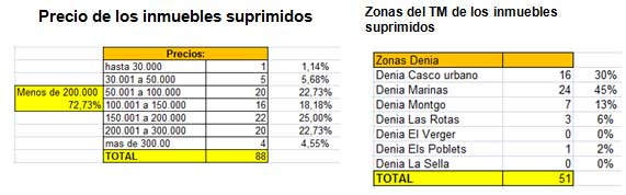 Precios y zonas en Denia