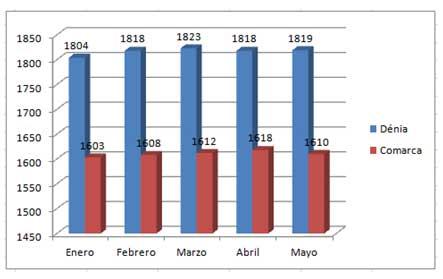 Precio vivienda mes de mayo en Denia