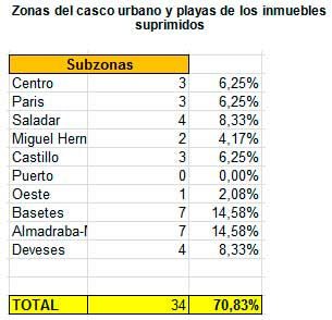 Subzona