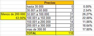 Precio de los inmuebles vendidos