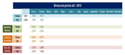 El-precio-de-la-vivienda-en-Dénia.-Marzo-2015